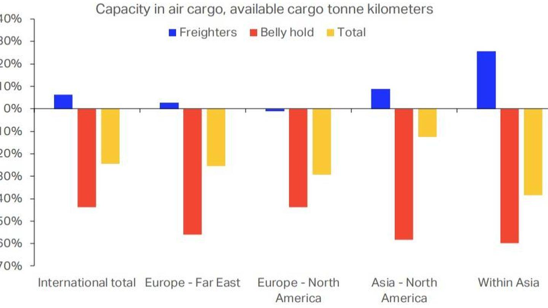 Evolución de la capacidad de carga aérea. (IATA)